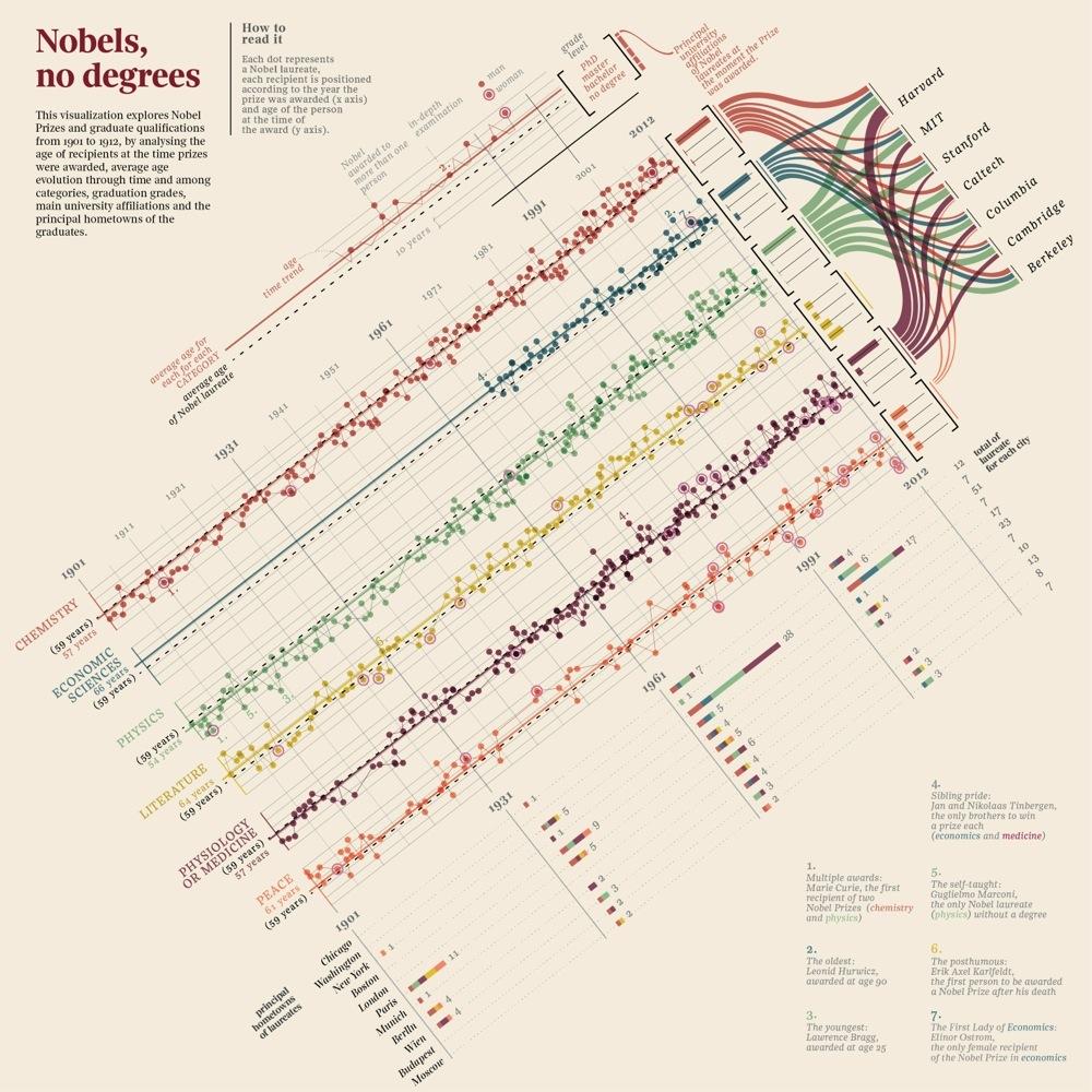 Nobels_Degrees